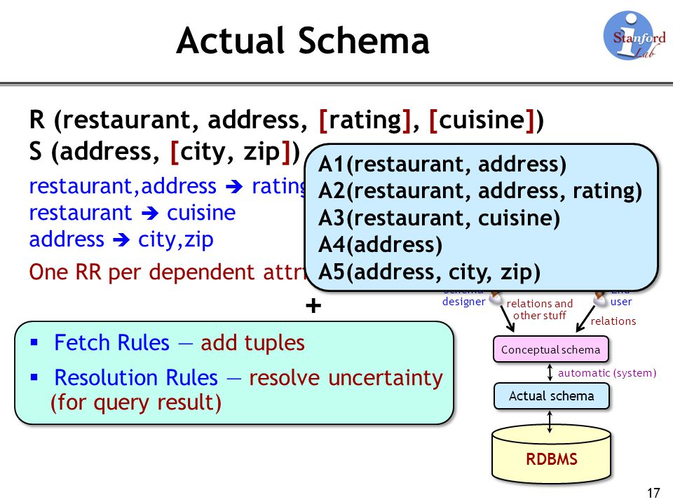 Actual Schema + R (restaurant, address, [rating], [cuisine])